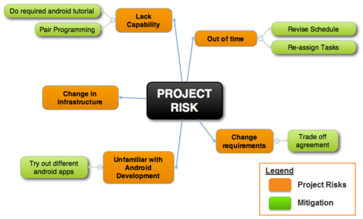 what is the difference between avoiding a risk and accepting a risk Accepting a risk does not mean that we will not do something about the risk when and if it occurs the simplest way to avoid a risk is to remove it from the project deliverables what is the difference between estimated cost and price.