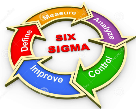 thesis what is six sigma Six sigma is a data-driven leadership approach using specific tools and methodologies that lead to fact-based decision making this paper deals with the application of the six sigma methodology in reducing defects in a fine grinding.