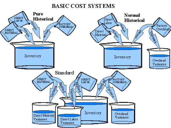 basic costing and standard costing