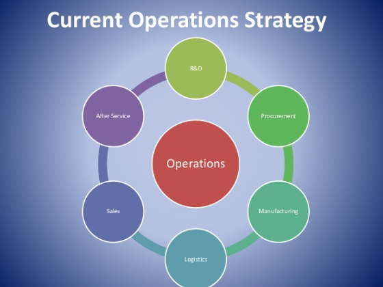 operations strategy rumack case Explore case studies to learn how our strategy & operations team has provided  executable solutions for a variety of clients facing a wide range of issues and.