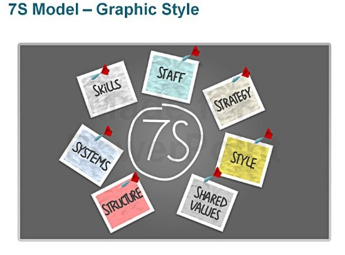 mckinsey 7s of sbi life insurance 7s model graphic style - editable powerpoint business model this deck of 8 editable powerpoint 7s model graphic style which are also known as mckinsey 7s model are mostly used by business consultants and management experts to discuss issues related to business analysis.