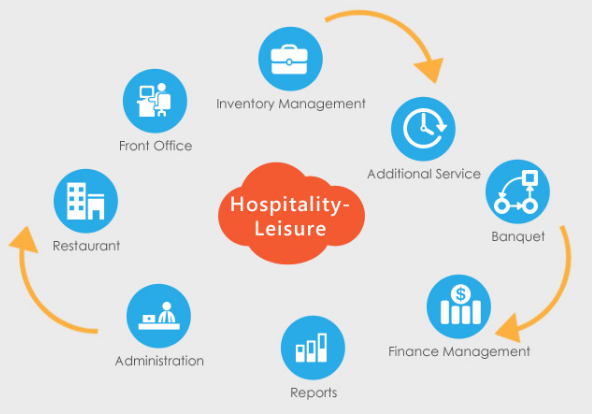 What is the importance of indoor leisure in hospitality